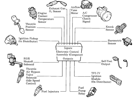 electronic fuel injection system diagram with Sensor Map Sensor 02 Sensor Airflow on Electronic Fuel Injection The Small Wonder together with Download Free Electronic Fuel Injection System Pdf together with Kubota 3 Cylinder Injection Pump Diagram further Acura mdx wiring diagrams likewise 1989 Toyota 4runner Fuel Pump Wiring Diagram.
